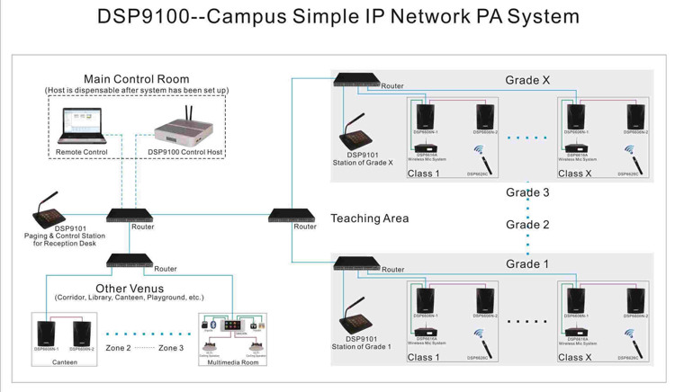 network audio system