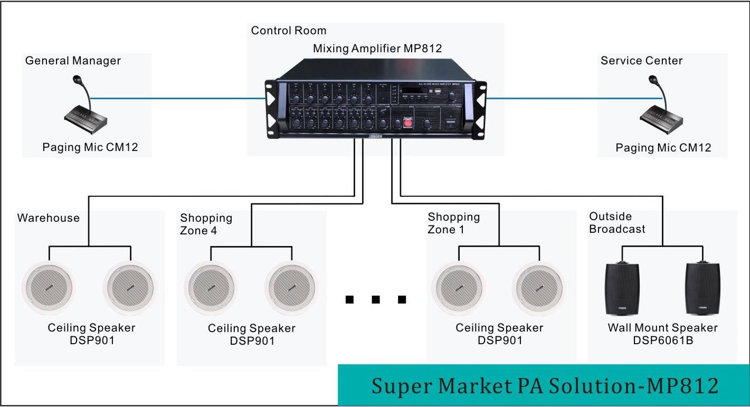 6 Zones PA solution powered by MP812