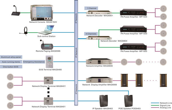 DSPPA IP Network System